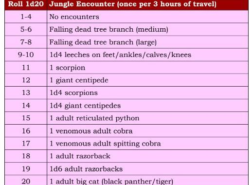 Jungle Encounter Table